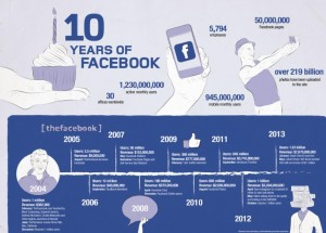 10 years of Facebook graphic